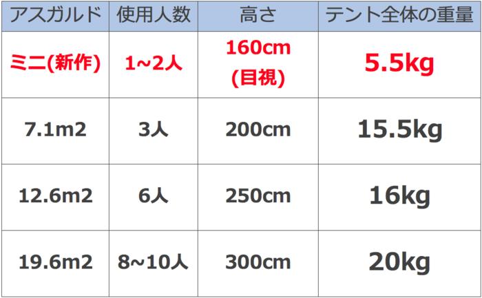 新作テントと従来のテントのポールの長さ・重量の比較表