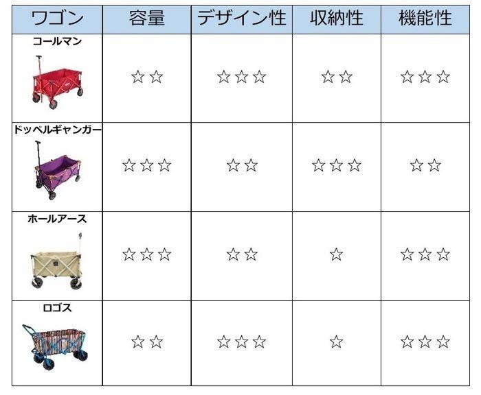 キャリーワゴン4種のスペック比較
