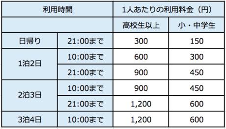 第一キャンプ場の料金表