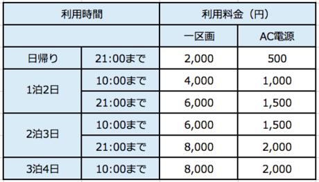 オートキャンプ場の料金表