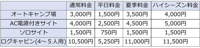 有野実苑オートキャンプ場の料金表