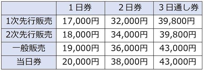 キャンプサイト券の価格表