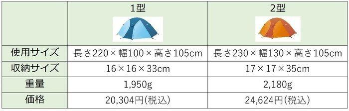 クロノスドーム1型と2型の比較表