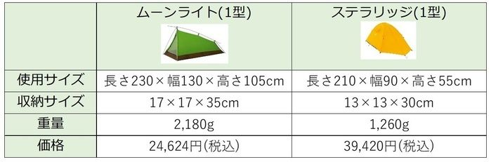 ムーンライトテントとステラリッジの比較表