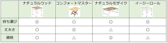 コールマンテーブルのシリーズ別比較表