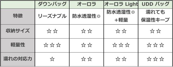 ナンガシュラフの種類比較と選び方の表