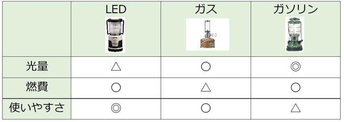 ランタンの種類と特徴の早見表