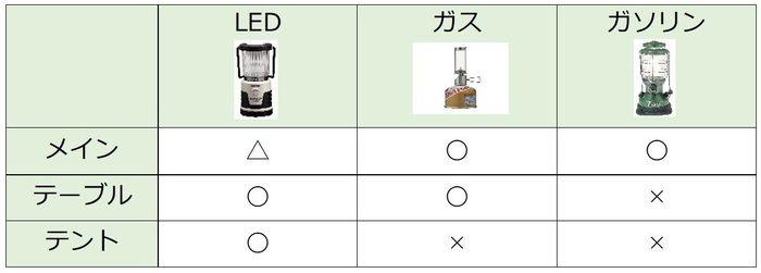 ランタンの種類と用途の早見表