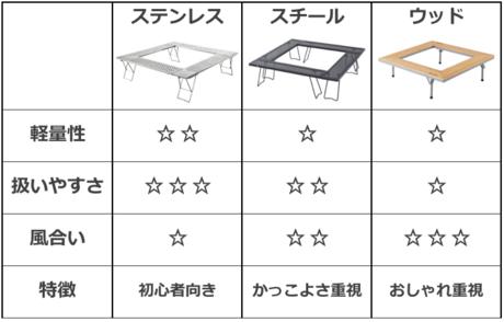 囲炉裏テーブルの材質ごとの比較表