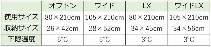 オフトンシリーズの使用サイズ・収納サイズ・下限温度の比較表