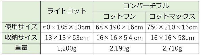 ヘリノックスのコットの比較表