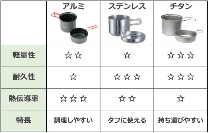クッカーの素材ごとの比較表