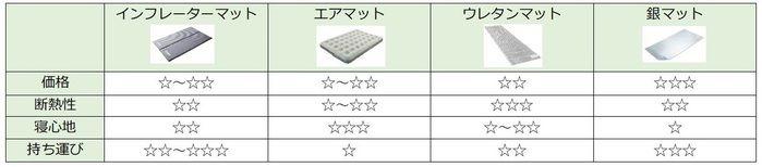 寝袋マットの比較表