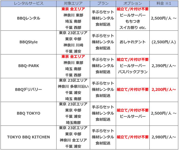東京のバーベキューレンタルサービスの比較表