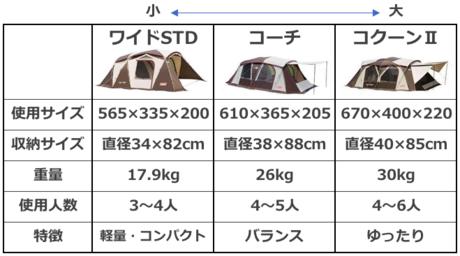 ウェザーマスターのテント比較表