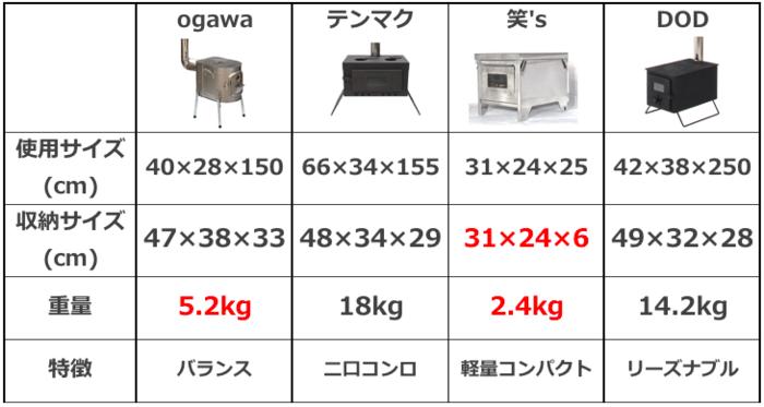 ストーブのサイズ表