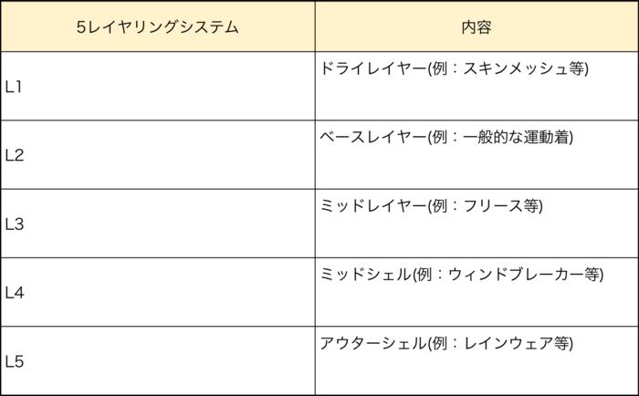 finetrackの5段階のレイヤリングシステム表