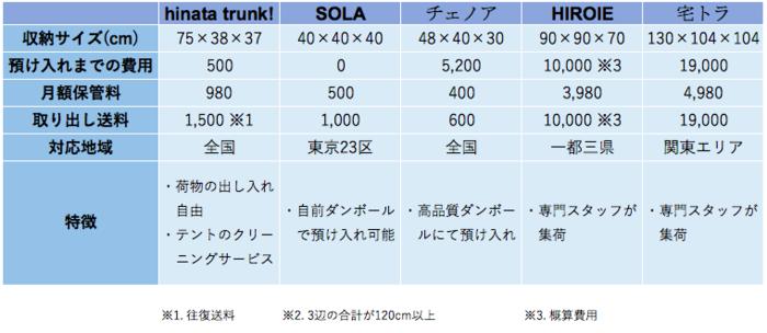 宅配型トランクルームの比較