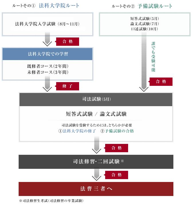 司法試験合格までのルート