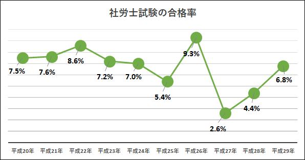 社労士試験の合格率