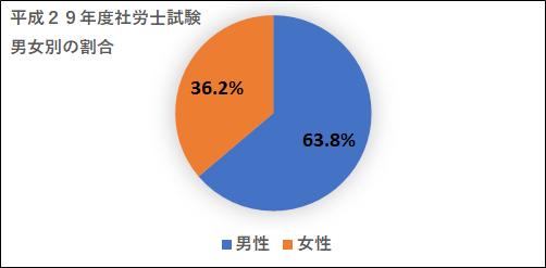社労士試験の男女別合格者の割合