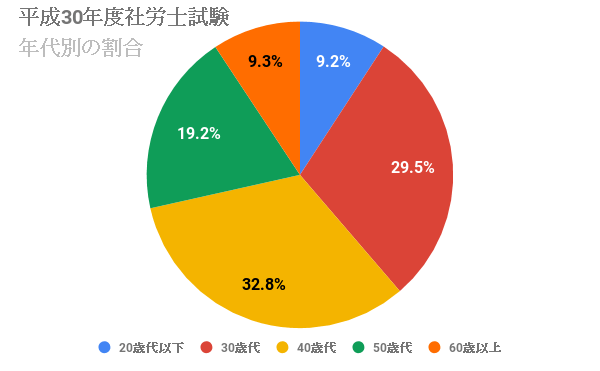 社労士試験の年齢別合格者の割合
