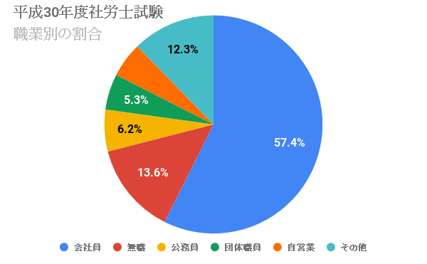 社労士試験の職業別合格者の割合