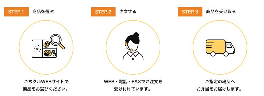 STEP.1 商品を選ぶ STEP.2 注文する STEP.3 商品を受け取る