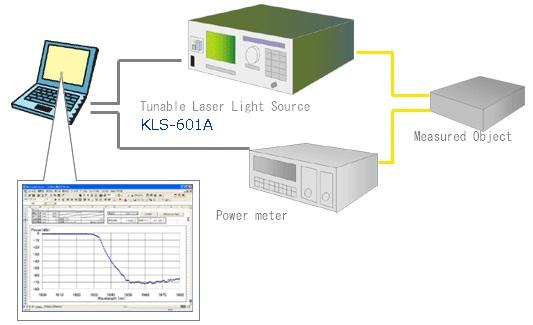 KLS-601A測定