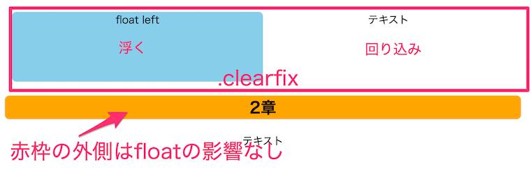 clearfixのイメージ