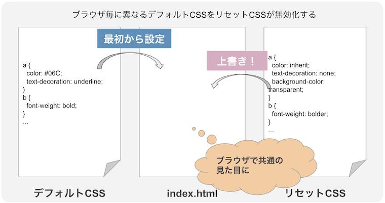 デフォルトCSSのイメージ