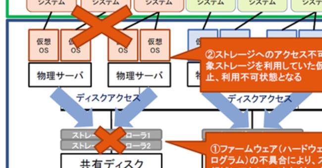 日本 電子 計算 システム 障害