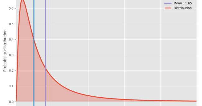 なぜソフトウェアプロジェクトは思った以上に時間が掛かるのか – 統計モデル | AnyPicks magazine