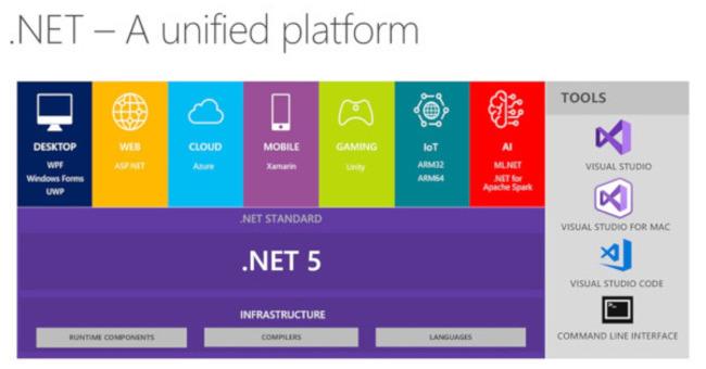 "Microsoft、クロスプラットフォーム開発をさらに進める"".NET 5"""