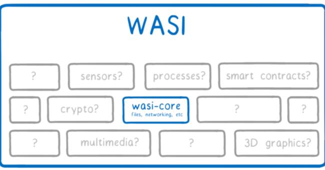 コンテナ技術を捨て、 WASIを試す