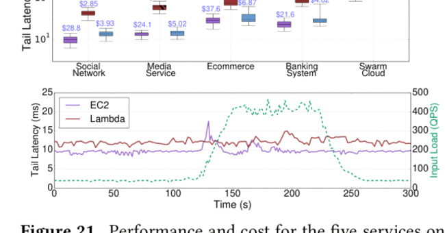 An open-source benchmark suite for microservices and their hardware-software implications for cloud & edge systems