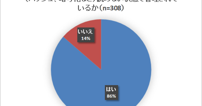 平文でパスワードを管理していると思われるネット事業者が14%、フィッシング対策協議会のアンケート調査結果
