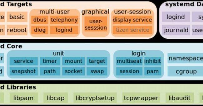Linuxの「systemd」に新たなセキュリティホール
