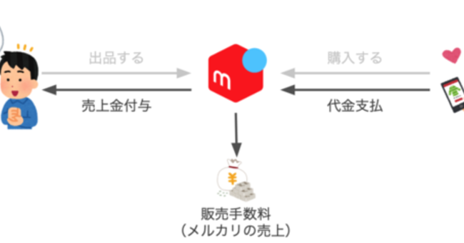 Microservices と会計システム - Mercari Engineering Blog