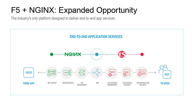 F5、急成長のWebサーバ「NGINX」開発元を買収
