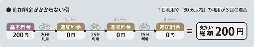 金沢市によるシェア自転車とレンタベビーカー