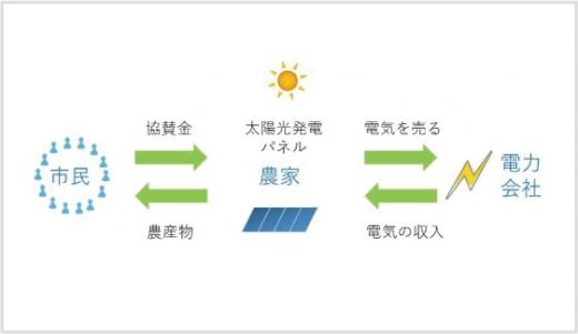 田んぼのソーラー/楽しい暮らしのエネルギー06