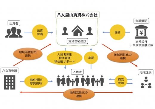 里山で始まった賃貸住宅プロジェクト【後編】