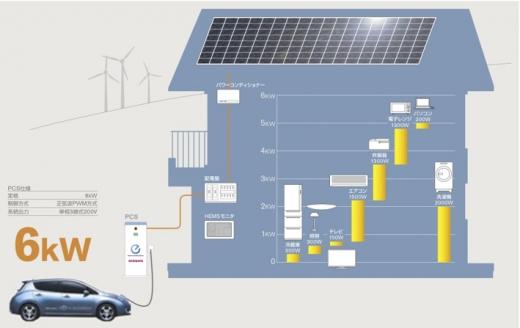 車のまち山形とエネルギーの未来/楽しい暮らしのエネルギー10【最終回】