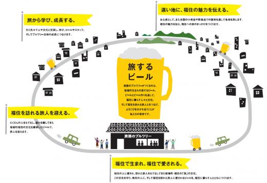 【篠山】丹波篠山・福住地区に「丹波篠山 旅路のブルワリー」がオープンしました!