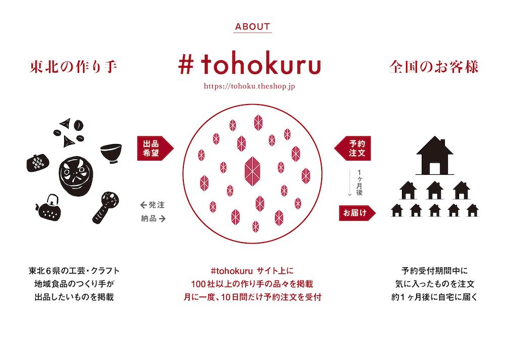おうちに東北の品々が届く「トホクル」第二弾がスタート! #tohokuru