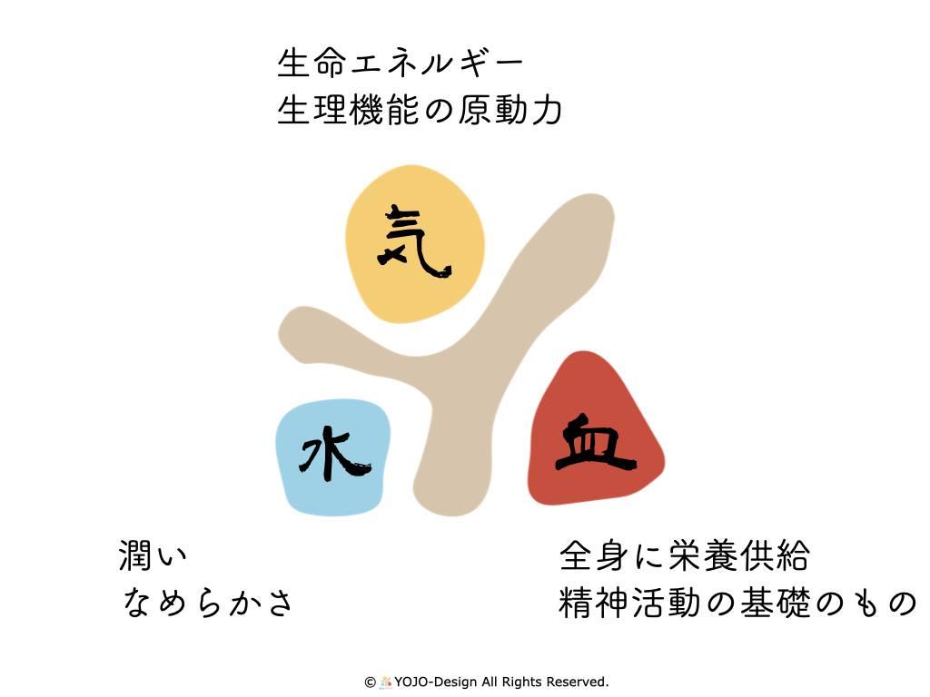 福井のみなみの季節と養生/4月清明「気血水と春の養生、黒河マナ」