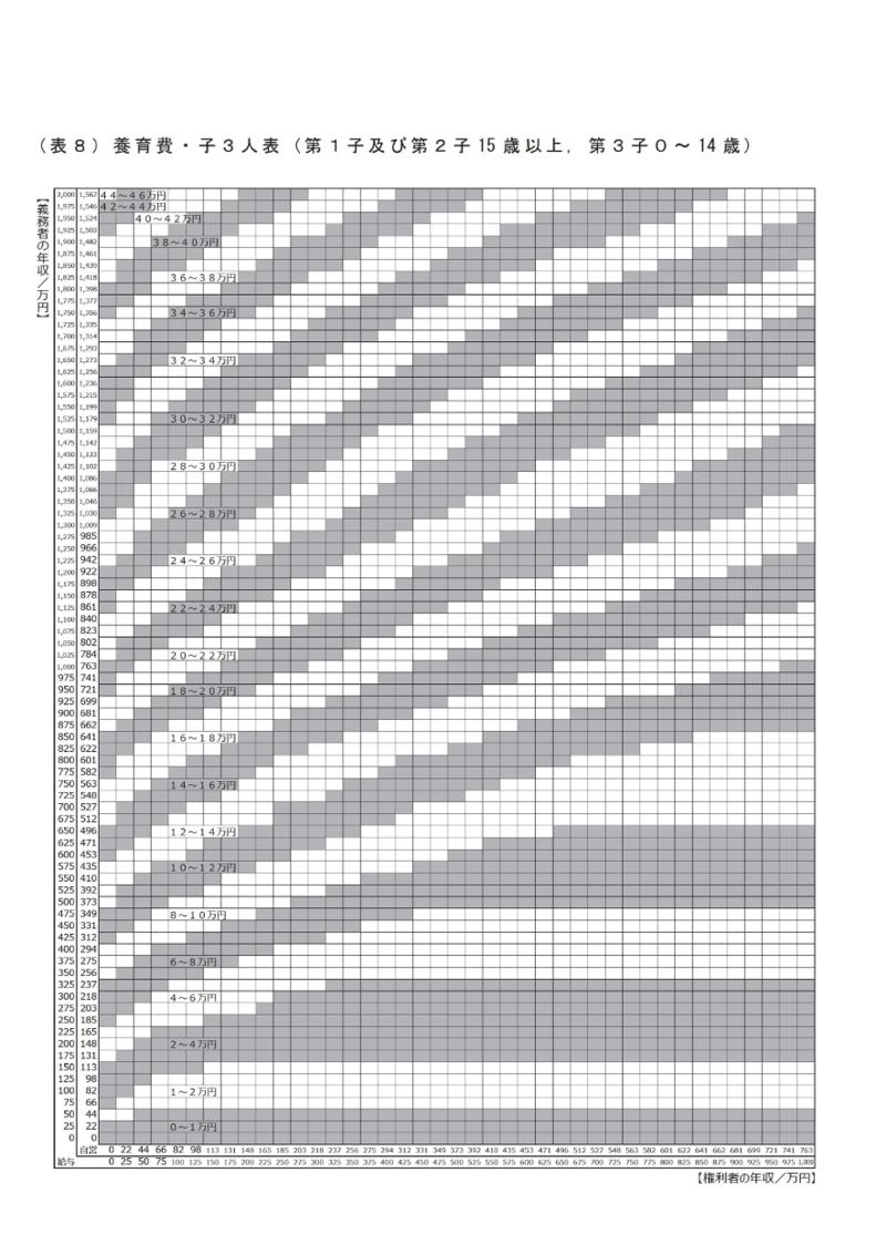養育費算定表8_改訂版