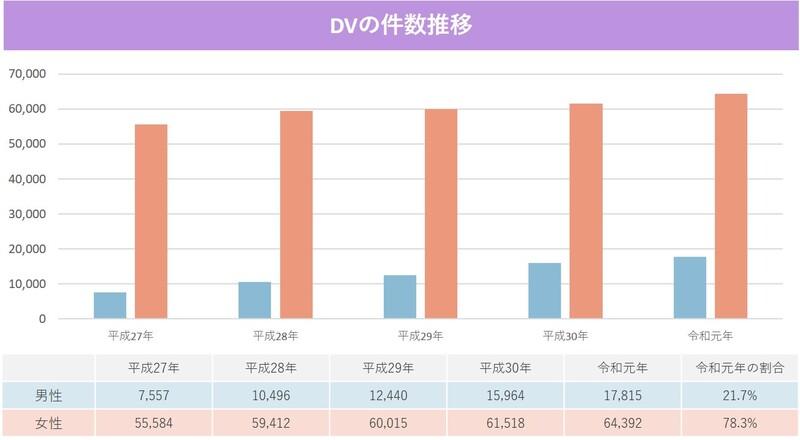 DV発生件数の推移