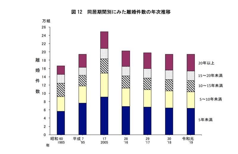 図 12 同居期間別にみた離婚件数の年次推移